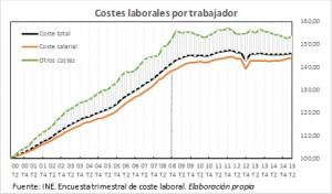 Gráfico mercado laboral